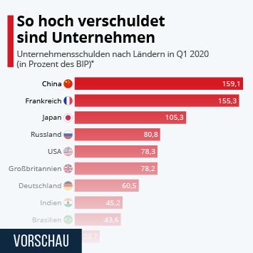 Infografik - Unternehmensschulden in Prozent des BIP nach Ländern