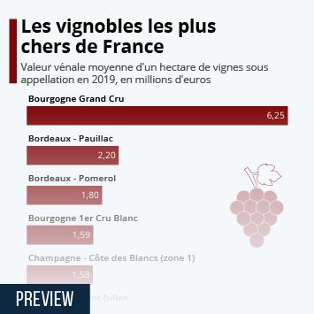 Infographie - vignobles les plus chers de france