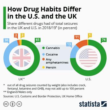 Infographic - drug seizures U.S. UK