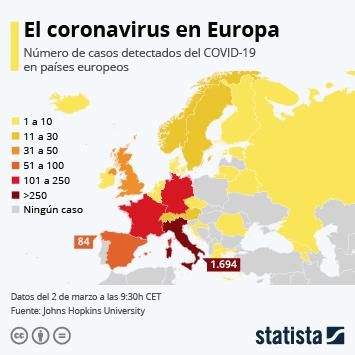 Infografía - Casos del COVID-19 en Europa