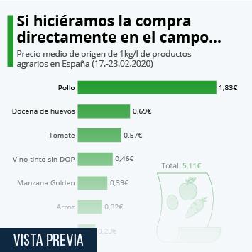 Infografía - Precio medio de origen de una selección de productos agrarios en España