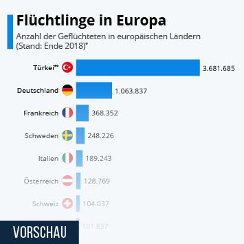 Infografik - Anzahl der aufgenommenen Flüchtlinge in europäischen Ländern
