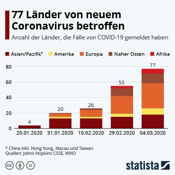 Infografik - Anzahl der Länder die Fälle von Covid-19 gemeldet haben