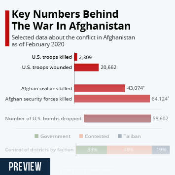Infographic - data about the conflict in Afghanistan