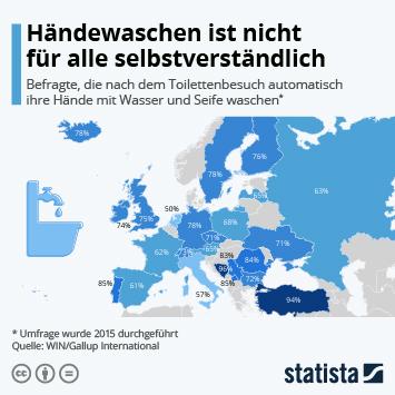 Infografik: Händewaschen ist nicht für alle selbstverständlich | Statista