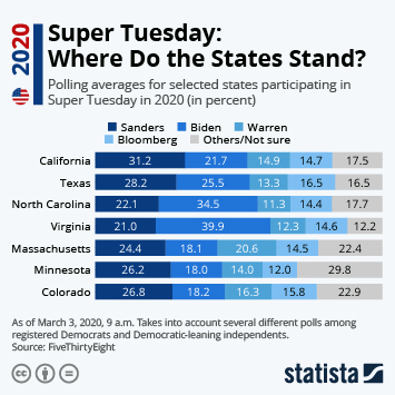 Infographic - Super Tueday polling averages