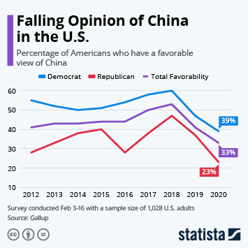 Falling Opinion of China in the U.S.