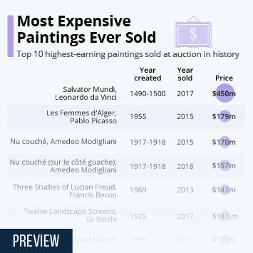 Link to Most Expensive Paintings Ever Sold Infographic