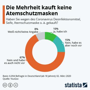Infografik - Umfrage zu Massnahmen wegen des Coronavirus in Deutschland