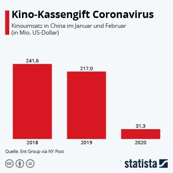 Kino-Kassengift Coronavirus