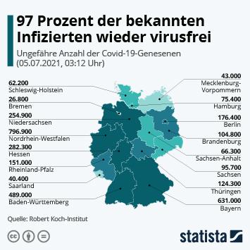 Infografik: 89 Prozent der bekannten Corona-Betroffenen sind virusfrei | Statista