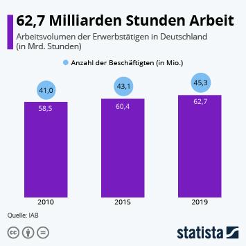 Infografik: 62,7 Milliarden Stunden Arbeit | Statista