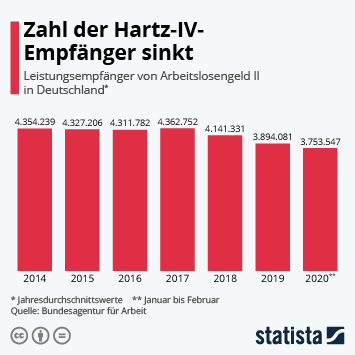 Infografik: Weniger Hartz-IV-Empfänger in Deutschland | Statista