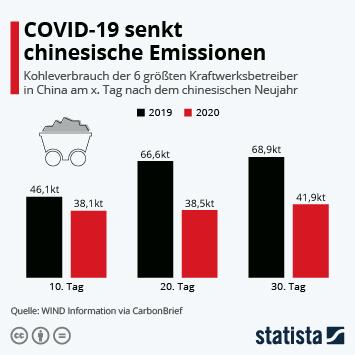 Infografik: COVID-19 senkt chinesische Emissionen | Statista