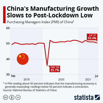 Infographic: Chinese Manufacturing Plummets Amid Coronavirus Outbreak | Statista