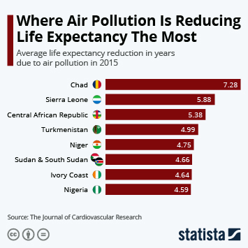 Infographic - average life expectancy reduction in years due to air pollution