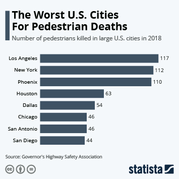 Infographic - pedestrians killed in large U.S. cities