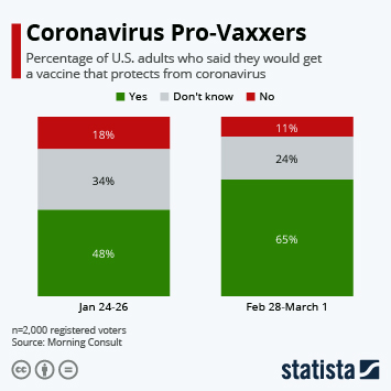 Infographic: Coronavirus Pro-Vaxxers | Statista