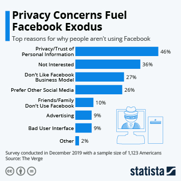 Infographic - top reasons people leave facebook