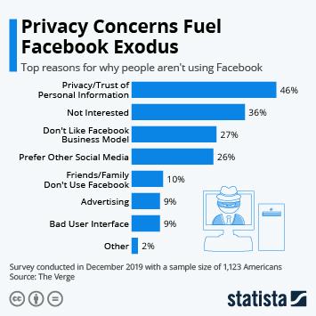 Infographic: Privacy Concerns Fuel Facebook Exodus | Statista