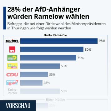 Infografik - Wahlpräferenz Direktwahl Ministerpräsident Thüringen