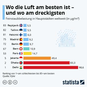 Luftverschmutzung Infografik - Wo die Luft am besten ist - und wo am dreckigsten