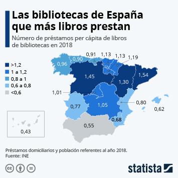 Infografía - Préstamos per cápita de libros de bibliotecas en 2018