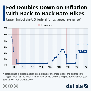 Link to Fed Slashes Rates to Shield Economy From Pandemic Infographic