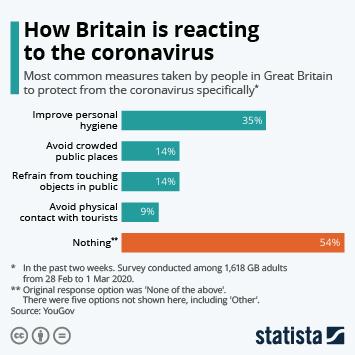 Infographic: How Britain is reacting to the coronavirus | Statista