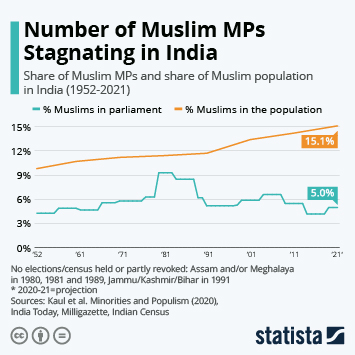 Infographic - Number of Muslim MPs Stagnating Despite Faith Growing