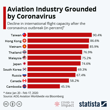Infographic - international flight capacity decline by country