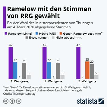 Infografik - Ergebnis der Wahl des Ministerpräsidenten von Thüringen