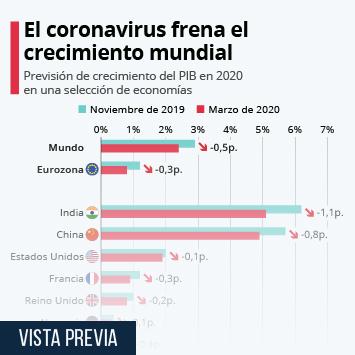 Infografía - Previsión de crecimiento del PIB en 2020