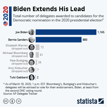Infographic - delegate tracker 2020 U.S. Democratic presidential nomination