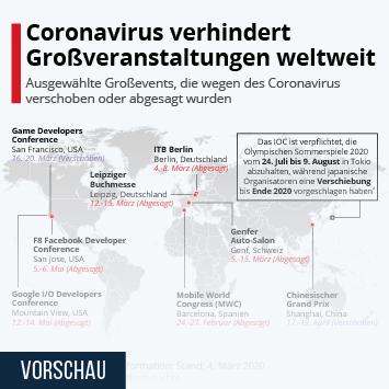 Infografik - Coronavirus verhindert Großveranstaltungen weltweit