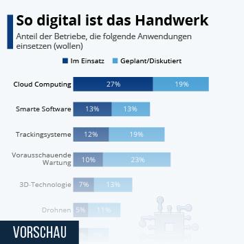 Infografik - Umfrage zur Digitalisierung in Handwerks-Betrieben