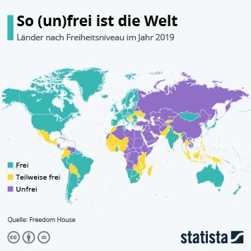 So (un)frei ist die Welt