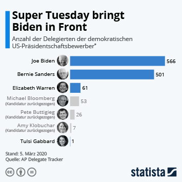 Infografik - Super Tuesday bringt Biden in Front