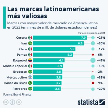 Infografía - Marcas más valiosas de América Latina