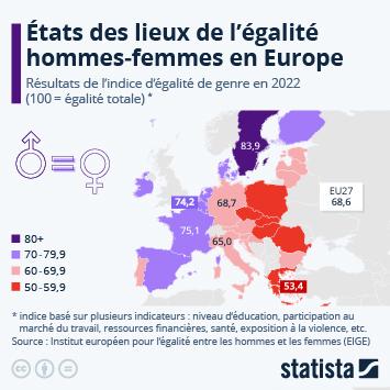 Infographie - egalite hommes femmes en europe indice egalite de genre