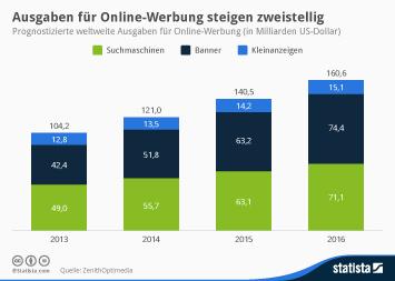 Infografik - Prognostizierte Ausgaben für Online-Werbung