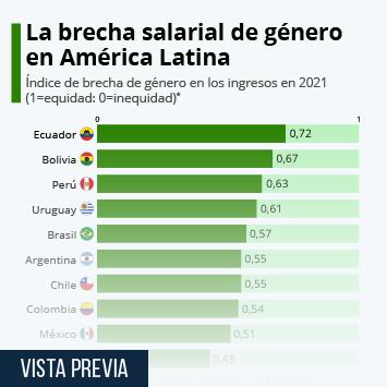 Infografía - Brecha salarial de género en América Latina