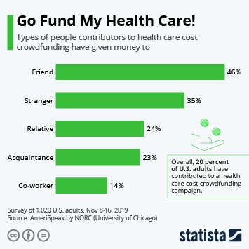 Infographic - survey U.S. medical cost crowdfunding