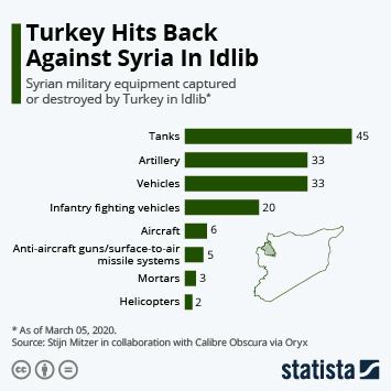 Turkey Hits Back Against Syria In Idlib