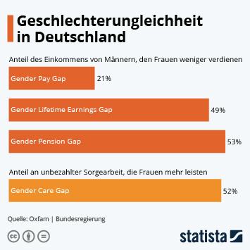 Infografik - Geschlechterungleichheit in Deutschland