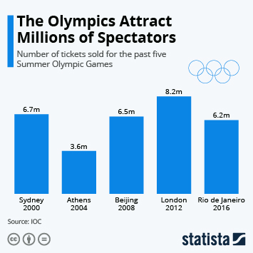Infographic - Number of tickets sold for Summer Olympic Games