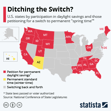 Infographic - daylight savings time change obervance U.S. states