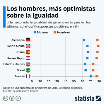 Infografía: Los hombres, más optimistas sobre la igualdad | Statista