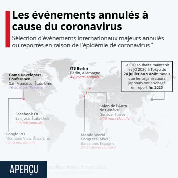Infographie - evenements annules ou reportes a cause epidemie de coronavirus