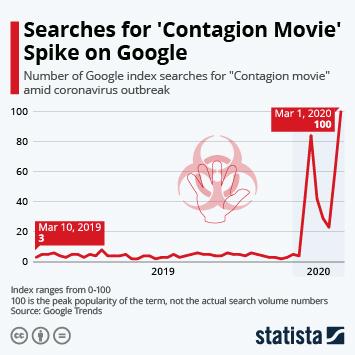 Infographic - contagion movie google searches coronavirus